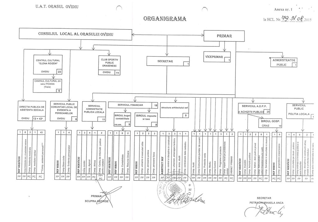 Organigrama UAT Ovidiu